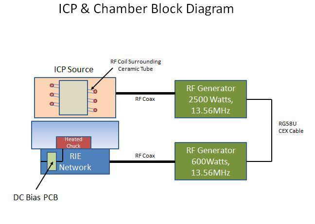 ICP & Chamber Block Diagram