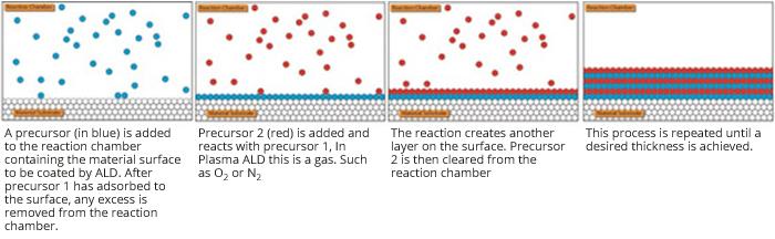 ald-reaction-steps