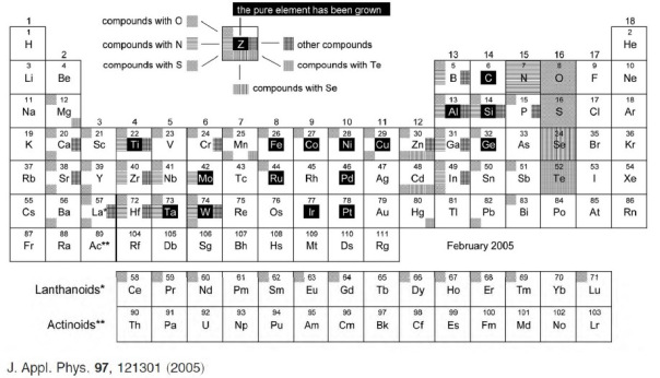 periodic-table-of-ald-growth